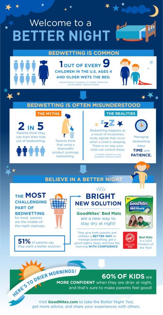 MCC GoodNites Infographic